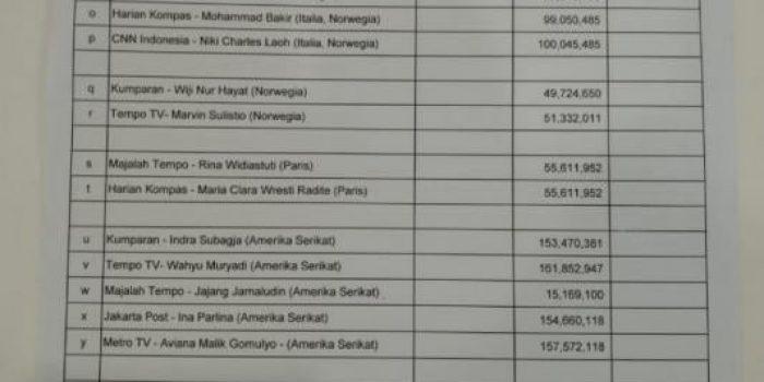 Daftar Nama Pemred dan Wartawan berbagai media plesiran ke Luar Negeri